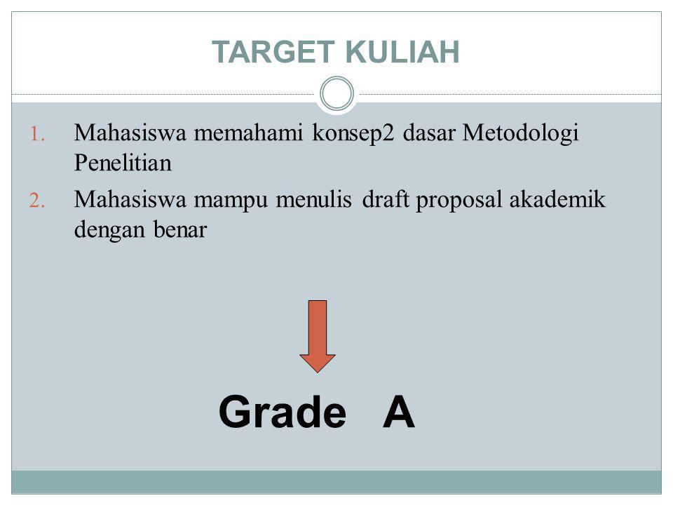 TARGET KULIAH 1. Mahasiswa memahami konsep2 dasar Metodologi Penelitian 2. Mahasiswa mampu menulis draft proposal akademik dengan benar Grade A