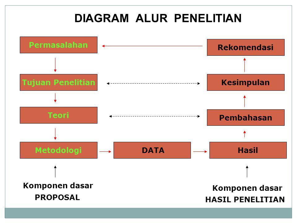 DIAGRAM ALUR PENELITIAN Permasalahan Tujuan Penelitian Teori Metodologi DATAHasil Pembahasan Kesimpulan Rekomendasi Komponen dasar PROPOSAL Komponen d