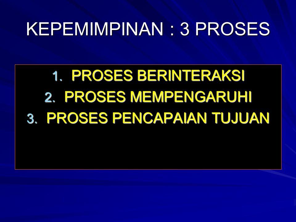 KEPEMIMPINAN : 3 PROSES 1. PROSES BERINTERAKSI 2. PROSES MEMPENGARUHI 3. PROSES PENCAPAIAN TUJUAN