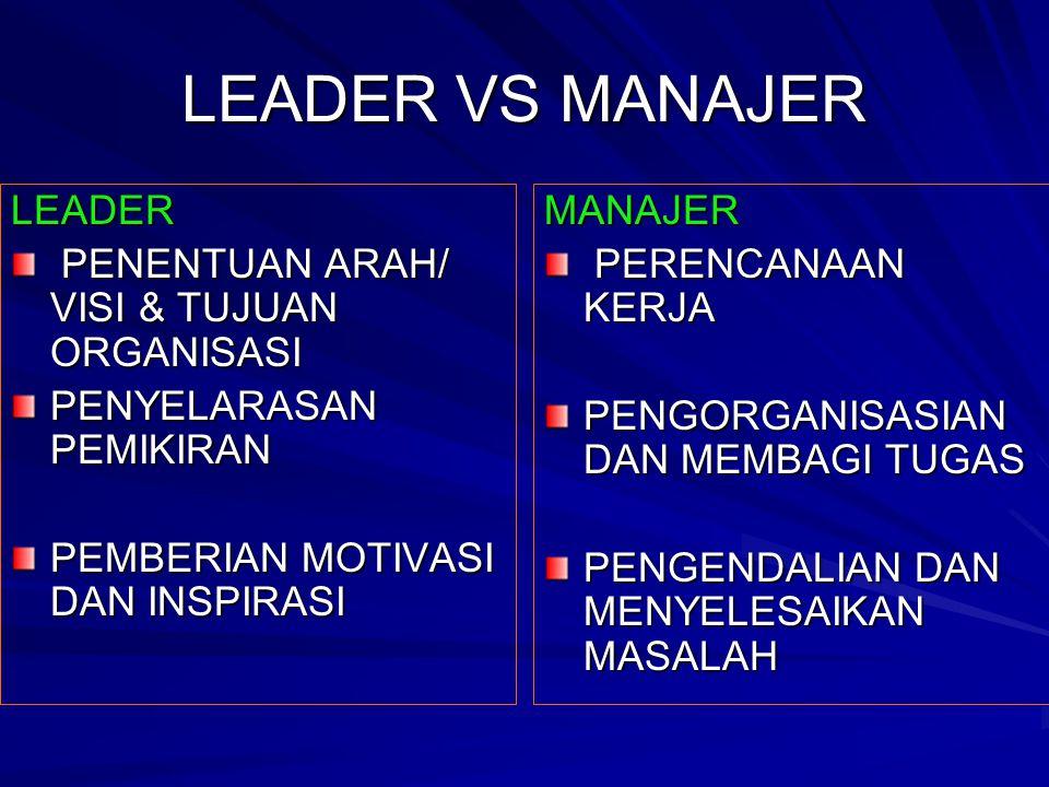 LEADER VS MANAJER LEADER PENENTUAN ARAH/ VISI & TUJUAN ORGANISASI PENENTUAN ARAH/ VISI & TUJUAN ORGANISASI PENYELARASAN PEMIKIRAN PEMBERIAN MOTIVASI DAN INSPIRASI MANAJER PERENCANAAN KERJA PERENCANAAN KERJA PENGORGANISASIAN DAN MEMBAGI TUGAS PENGENDALIAN DAN MENYELESAIKAN MASALAH