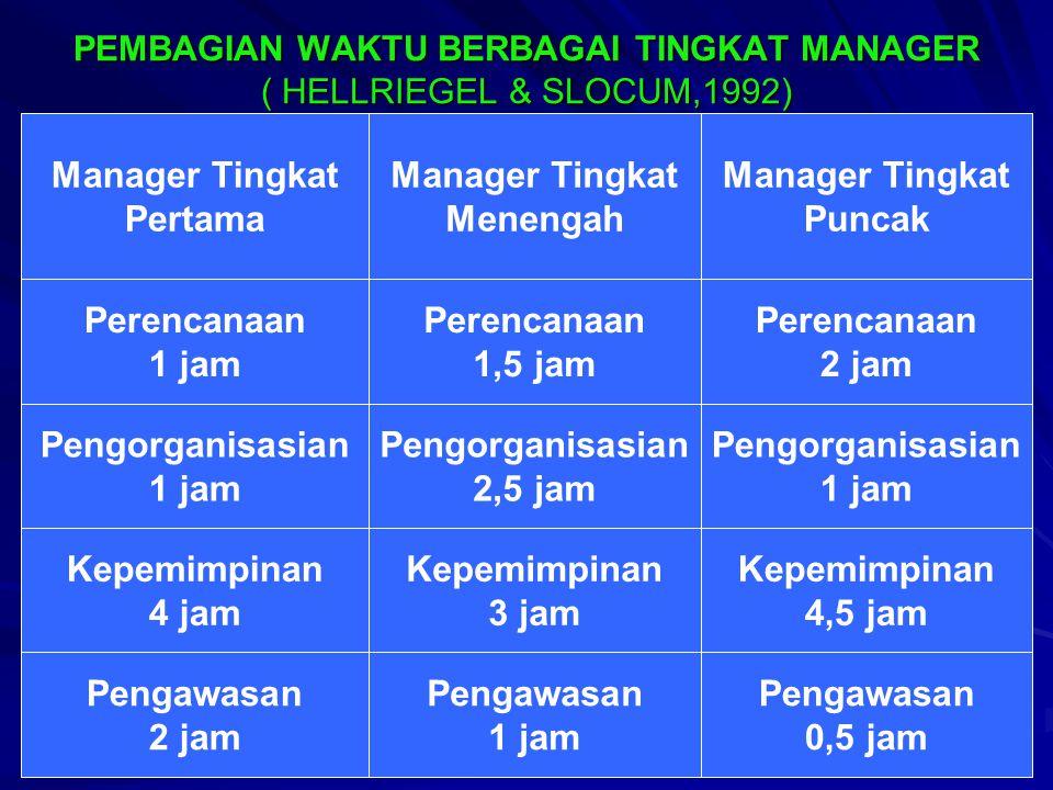 PEMBAGIAN WAKTU BERBAGAI TINGKAT MANAGER ( HELLRIEGEL & SLOCUM,1992) Manager Tingkat Pertama Manager Tingkat Menengah Manager Tingkat Puncak Perencanaan 1 jam Perencanaan 1,5 jam Perencanaan 2 jam Pengorganisasian 1 jam Pengorganisasian 2,5 jam Pengorganisasian 1 jam Kepemimpinan 4 jam Kepemimpinan 3 jam Kepemimpinan 4,5 jam Pengawasan 2 jam Pengawasan 1 jam Pengawasan 0,5 jam