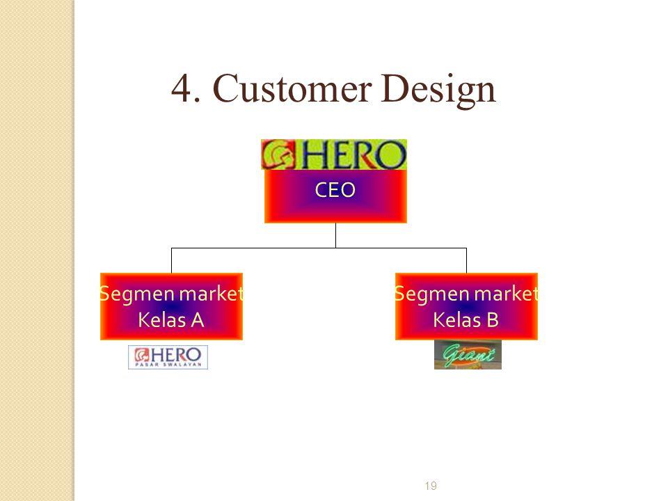 19 CEO Segmen market Kelas A Segmen market Kelas B 4. Customer Design