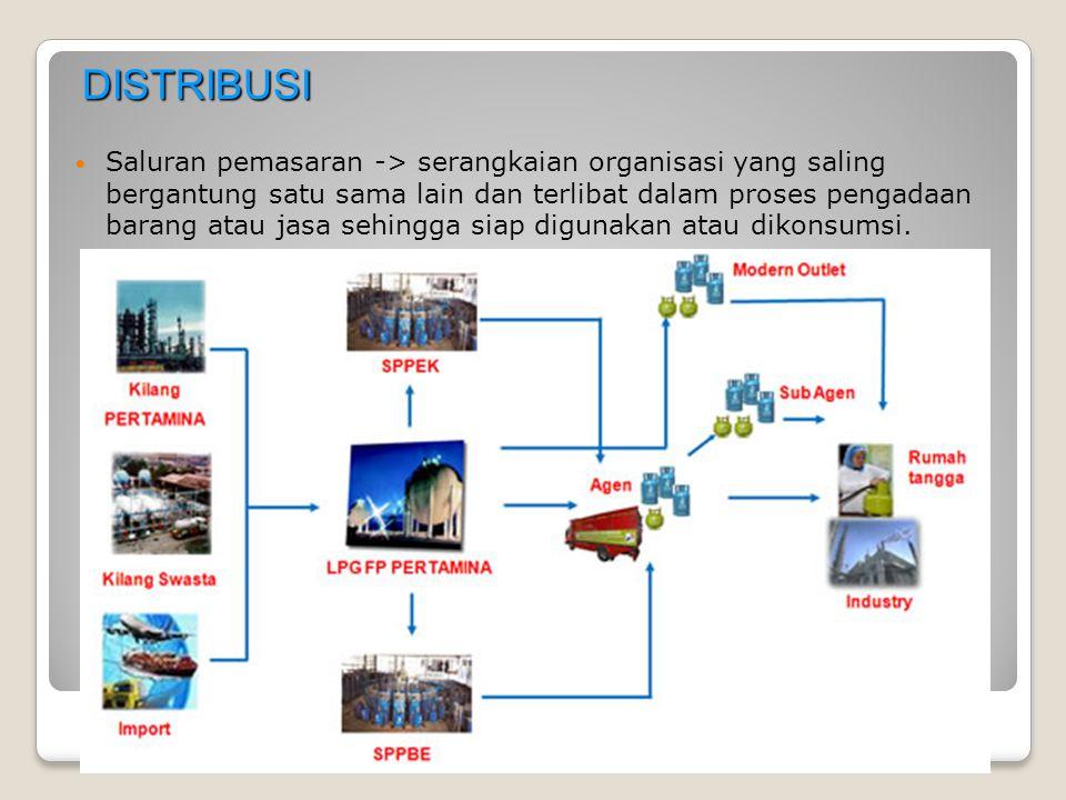 DISTRIBUSI Saluran pemasaran -> serangkaian organisasi yang saling bergantung satu sama lain dan terlibat dalam proses pengadaan barang atau jasa sehi
