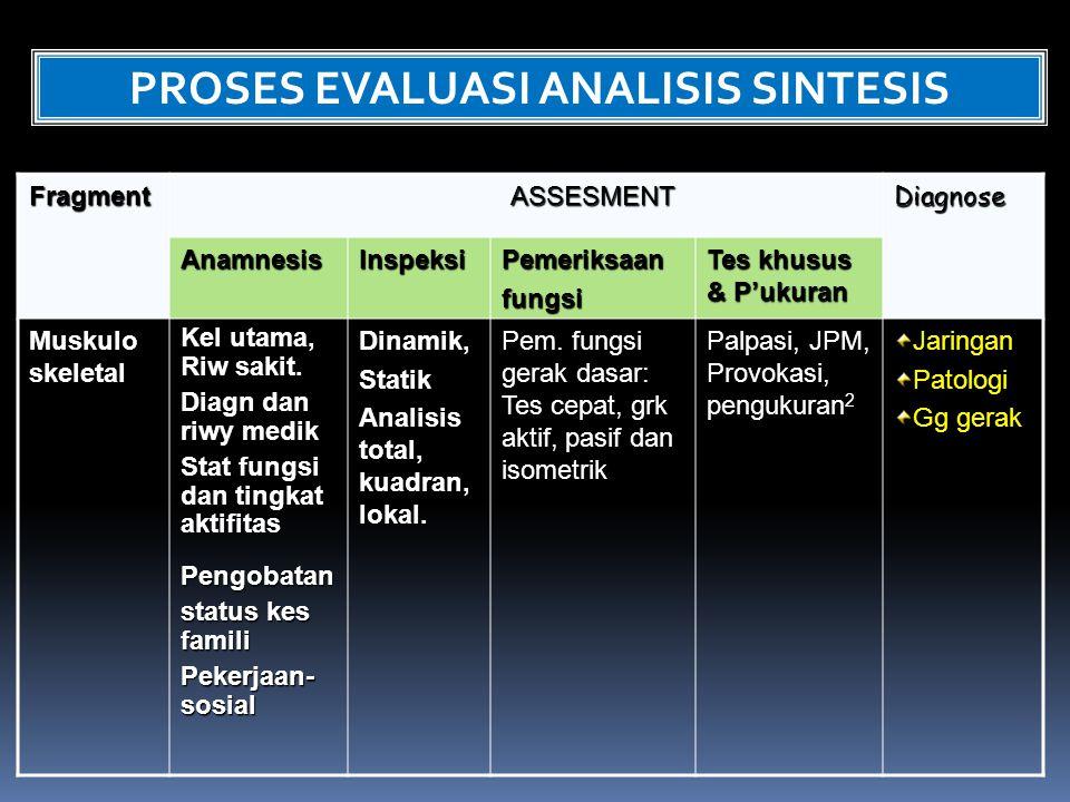 FragmentASSESMENTDiagnose AnamnesisInspeksiPemeriksaanfungsi Tes khusus & P'ukuran Muskulo skeletal Kel utama, Riw sakit. Diagn dan riwy medik Stat fu
