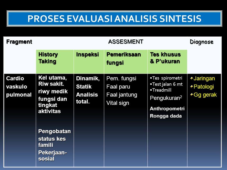 FragmentASSESMENTDiagnose History Taking InspeksiPemeriksaanfungsi Tes khusus & P'ukuran Cardiovaskulopulmonal Kel utama, Riw sakit. riwy medik fungsi