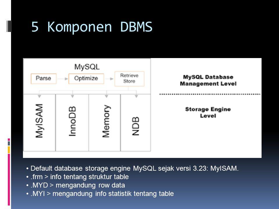 5 Komponen DBMS Default database storage engine MySQL sejak versi 3.23: MyISAM..frm > info tentang struktur table.MYD > mengandung row data.MYI > meng