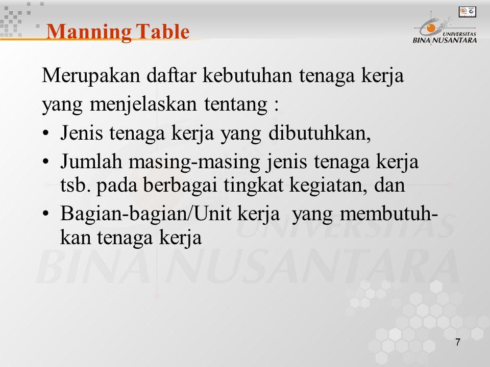 7 Manning Table Merupakan daftar kebutuhan tenaga kerja yang menjelaskan tentang : Jenis tenaga kerja yang dibutuhkan, Jumlah masing-masing jenis tena