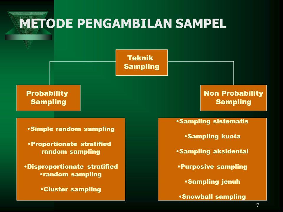 7 METODE PENGAMBILAN SAMPEL Teknik Sampling Probability Sampling Non Probability Sampling Simple random sampling Proportionate stratified random sampl