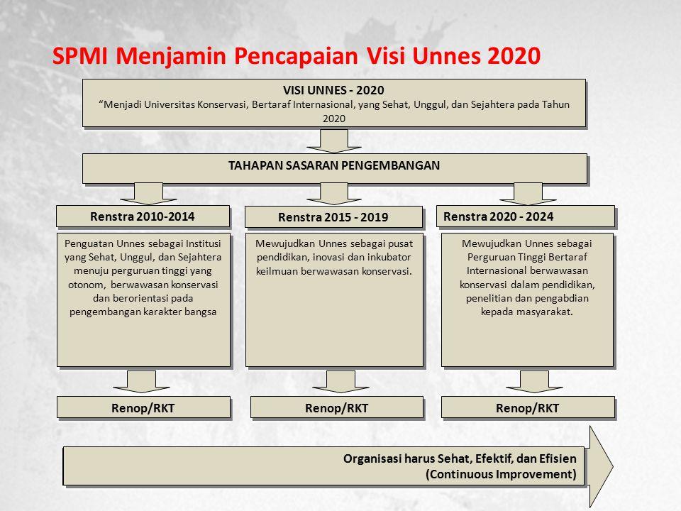 SPMI Menjamin Pencapaian Visi Unnes 2020