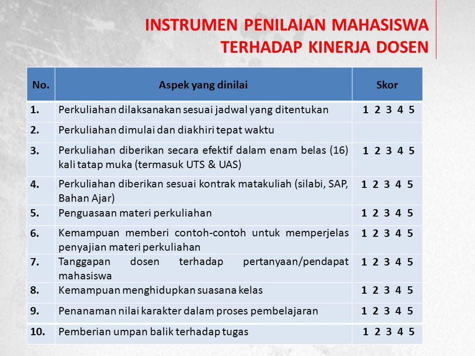 INSTRUMEN PENILAIAN MAHASISWA TERHADAP KINERJA DOSEN No.Aspek yang dinilaiSkor 1.Perkuliahan dilaksanakan sesuai jadwal yang ditentukan 1 2 3 4 5 2.Pe