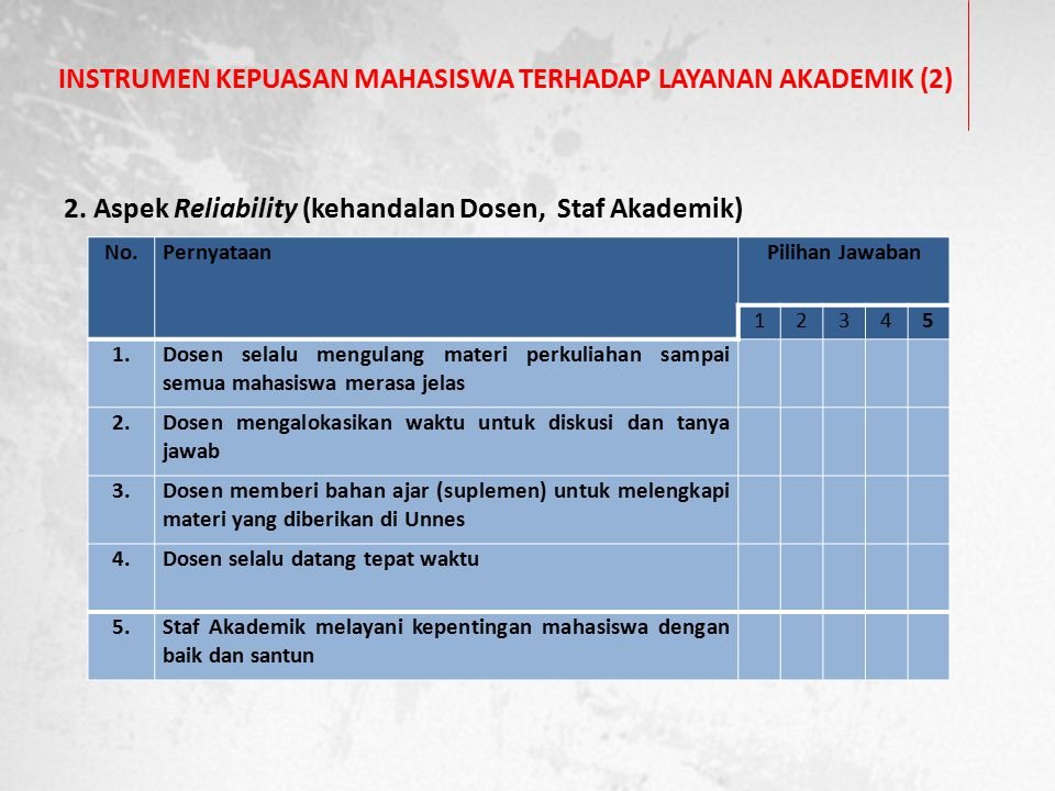 INSTRUMEN KEPUASAN MAHASISWA TERHADAP LAYANAN AKADEMIK (2) 2. Aspek Reliability (kehandalan Dosen, Staf Akademik) No.PernyataanPilihan Jawaban 12345 1