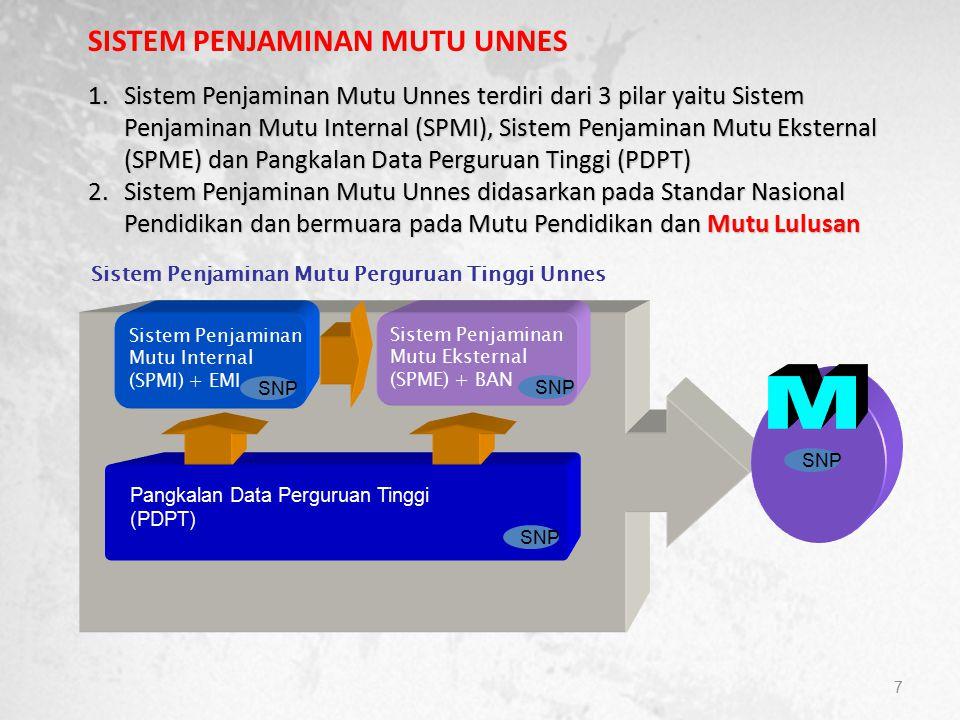 7 Pangkalan Data Perguruan Tinggi (PDPT) Sistem Penjaminan Mutu Eksternal (SPME) + BAN Sistem Penjaminan Mutu Perguruan Tinggi Unnes Sistem Penjaminan Mutu Internal (SPMI) + EMI SNP SISTEM PENJAMINAN MUTU UNNES 1.Sistem Penjaminan Mutu Unnes terdiri dari 3 pilar yaitu Sistem Penjaminan Mutu Internal (SPMI), Sistem Penjaminan Mutu Eksternal (SPME) dan Pangkalan Data Perguruan Tinggi (PDPT) 2.Sistem Penjaminan Mutu Unnes didasarkan pada Standar Nasional Pendidikan dan bermuara pada Mutu Pendidikan dan Mutu Lulusan