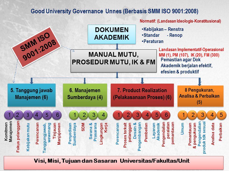 Good University Governance Unnes (Berbasis SMM ISO 9001:2008) DOKUMEN AKADEMIK MANUAL MUTU, PROSEDUR MUTU, IK & FM 5. Tanggung jawab Manajemen (6) 6.