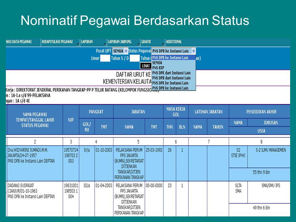 Nominatif Pegawai Berdasarkan Status