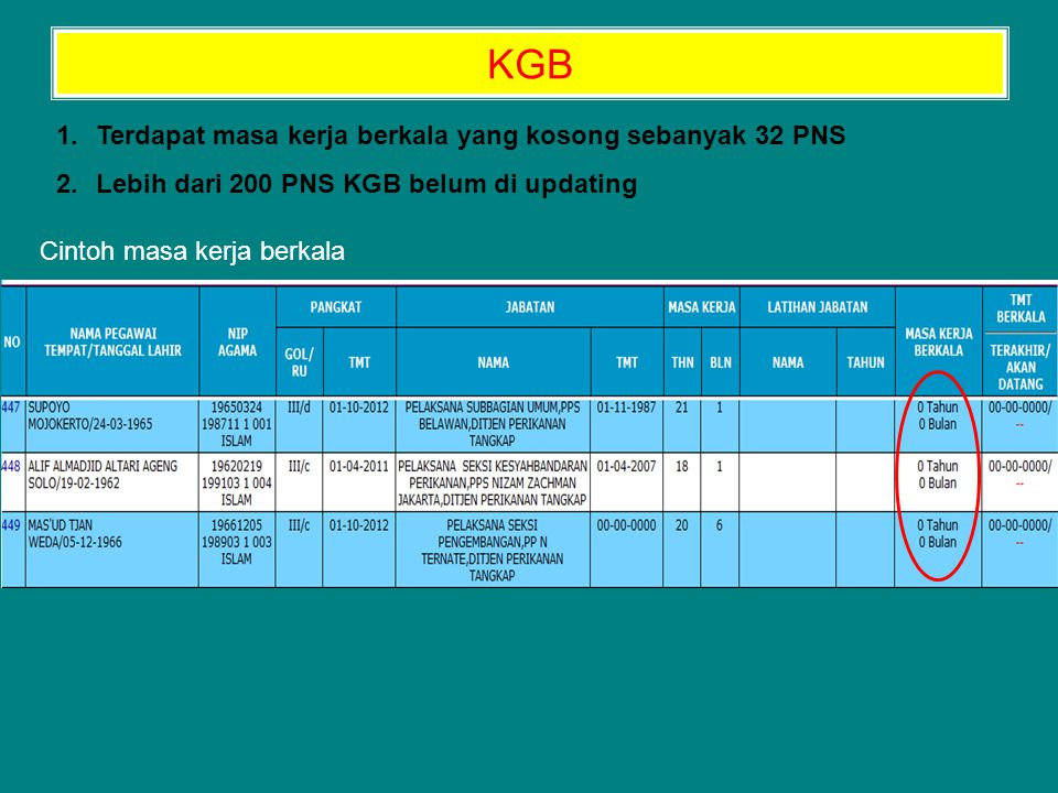1.Terdapat masa kerja berkala yang kosong sebanyak 32 PNS 2.Lebih dari 200 PNS KGB belum di updating KGB Cintoh masa kerja berkala