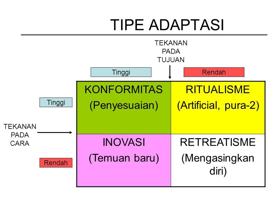 TIPE ADAPTASI KONFORMITAS (Penyesuaian) RITUALISME (Artificial, pura-2) INOVASI (Temuan baru) RETREATISME (Mengasingkan diri) TinggiRendah Tinggi Rend