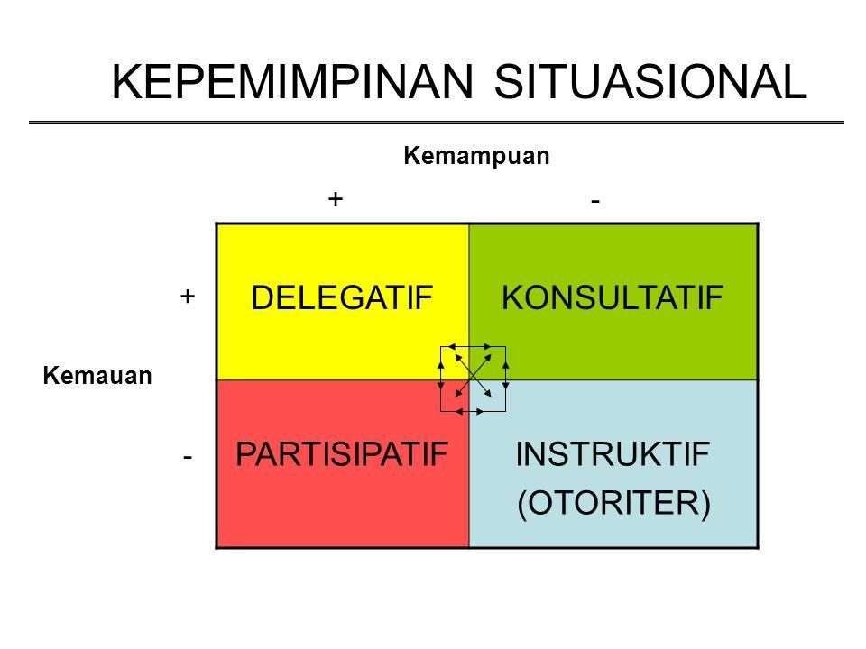 KEPEMIMPINAN SITUASIONAL DELEGATIFKONSULTATIF PARTISIPATIFINSTRUKTIF (OTORITER) Kemampuan Kemauan +- + -