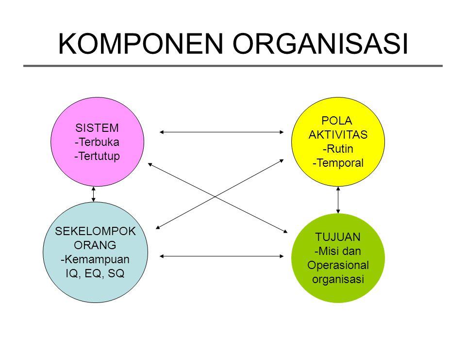 KOMPONEN ORGANISASI SISTEM -Terbuka -Tertutup POLA AKTIVITAS -Rutin -Temporal TUJUAN -Misi dan Operasional organisasi SEKELOMPOK ORANG -Kemampuan IQ,