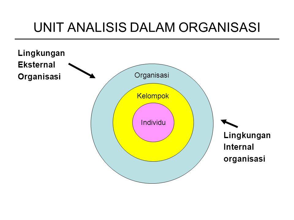 UNIT ANALISIS DALAM ORGANISASI Lingkungan Eksternal Organisasi Lingkungan Internal organisasi Organisasi Kelompok Individu