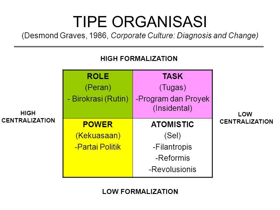TIPE ORGANISASI (Desmond Graves, 1986, Corporate Culture: Diagnosis and Change) ROLE (Peran) - Birokrasi (Rutin) TASK (Tugas) -Program dan Proyek (Ins