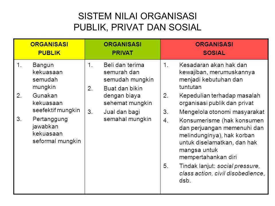 SISTEM NILAI ORGANISASI PUBLIK, PRIVAT DAN SOSIAL ORGANISASI PUBLIK ORGANISASI PRIVAT ORGANISASI SOSIAL 1.Bangun kekuasaan semudah mungkin 2.Gunakan k