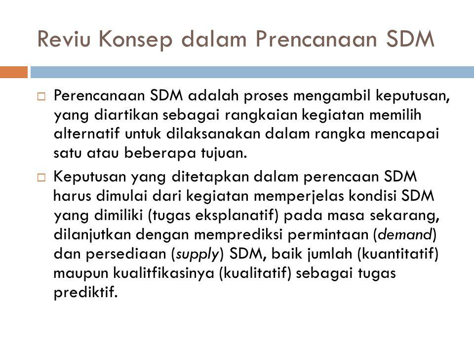 Reviu Konsep dalam Prencanaan SDM  Perencanaan SDM adalah proses mengambil keputusan, yang diartikan sebagai rangkaian kegiatan memilih alternatif untuk dilaksanakan dalam rangka mencapai satu atau beberapa tujuan.