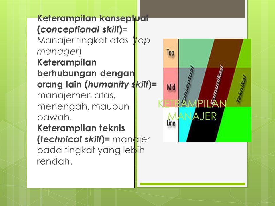 KETRAMPILAN MANAJER Keterampilan konseptual ( conceptional skill ) = Manajer tingkat atas (top manager) Keterampilan berhubungan dengan orang lain ( h