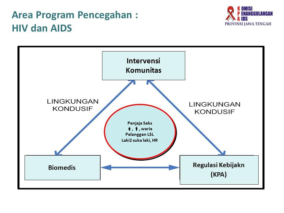 Area Program Pencegahan : HIV dan AIDS Intervensi Komunitas Biomedis Regulasi Kebijakn (KPA) Penjaja Seks , , waria Pelanggan LSL Laki2 suka laki, H