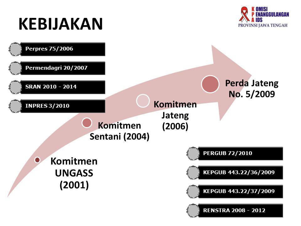 KEBIJAKAN Komitmen UNGASS (2001) Komitmen Sentani (2004) Komitmen Jateng (2006) Perda Jateng No. 5/2009 Perpres 75/2006 Permendagri 20/2007 SRAN 2010