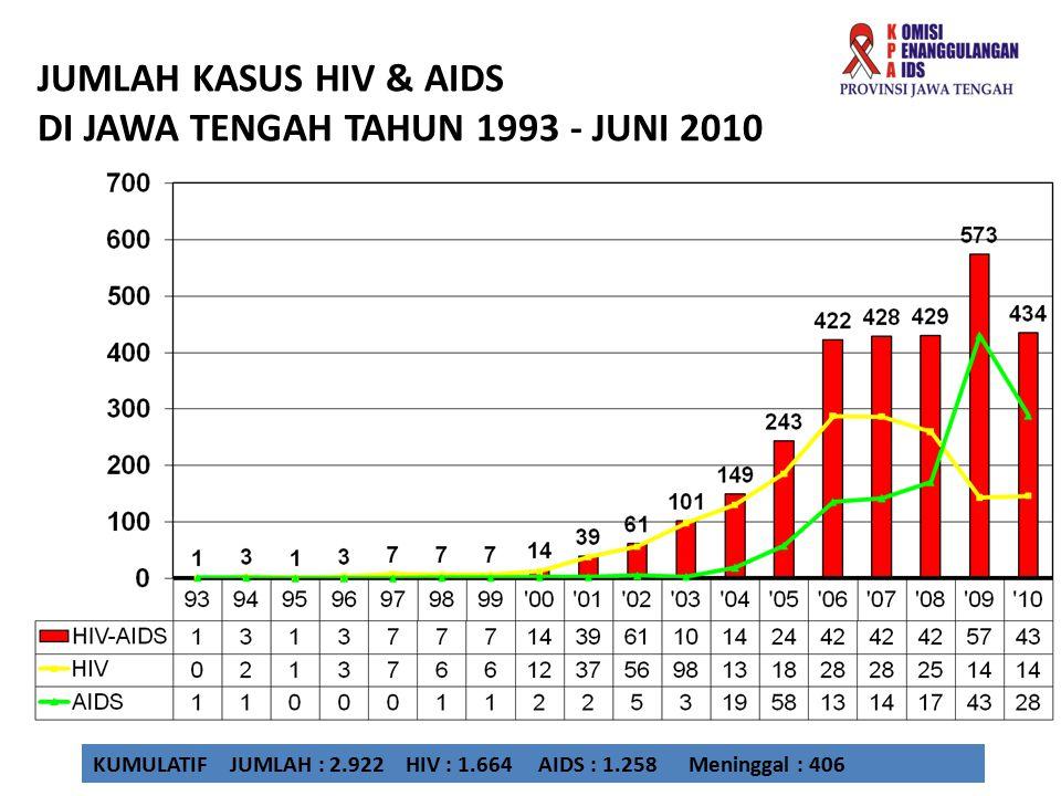 JUMLAH KASUS HIV & AIDS DI JAWA TENGAH TAHUN 1993 - JUNI 2010 KUMULATIF JUMLAH : 2.922 HIV : 1.664 AIDS : 1.258 Meninggal : 406