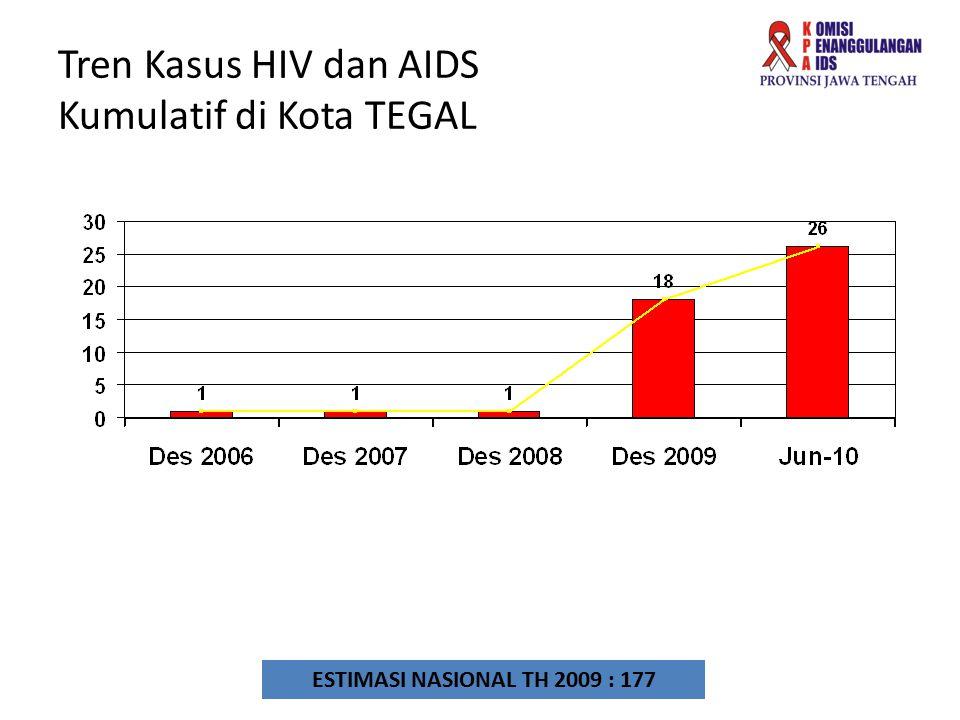 Tren Kasus HIV dan AIDS Kumulatif di Kota TEGAL ESTIMASI NASIONAL TH 2009 : 177