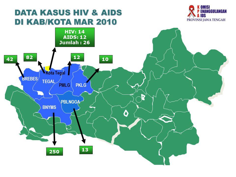 DATA KASUS HIV & AIDS DI KAB/KOTA MAR 2010 CILACAP BNYMS TEGAL PMLGPKLG PBLNGGA 8212 10 13 250 BREBES 42 HIV: 14 AIDS: 12 Jumlah : 26 Kota Tegal