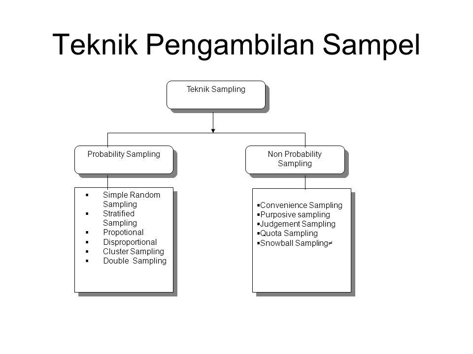 Metode Penarikan Contoh Pengambilan contoh berpeluang (Probability sampling) –Pengambilan Contoh Acak Sederhana (Simple Random Sampling) –Pengambilan Contoh Sistematis (Systematic Sampling) –Penarikan contoh acak berlapis (Stratified Random Sampling) –Penarikan Contoh Acak Bergerombol (Cluster Random Sampling) Pengambilan contah tak berpeluang (Nonprobability sampling) –Penarikan contoh disengaja (purposive sampling) dan quota sampling