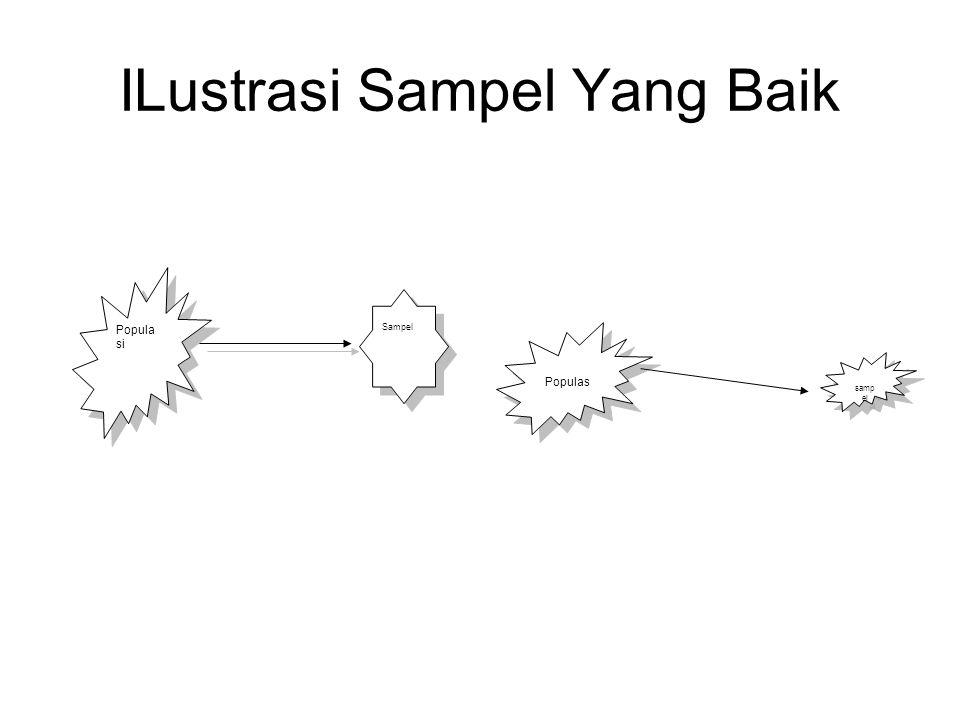 ILustrasi Sampel Yang Baik Popula si Sampel Populas samp el