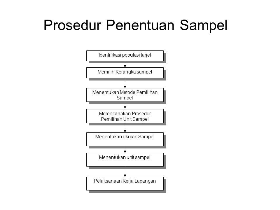 Prosedur Penentuan Sampel Identifikasi populasi tarjet Memilih Kerangka sampel Menentukan Metode Pemilihan Sampel Merencanakan Prosedur Pemilihan Unit