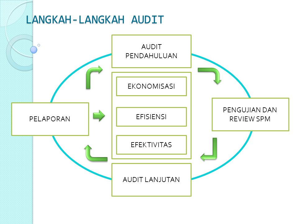 AUDIT PENDAHULUAN Audit pendahuluan dilakukan dalam rangka mempersiapkan audit lebih dalam.