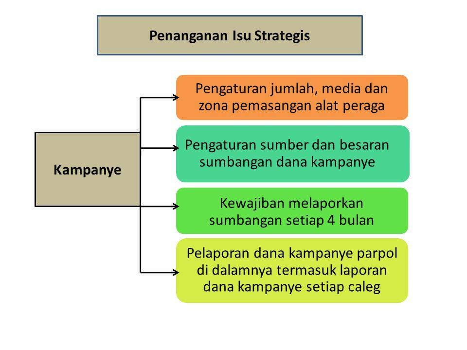 Penanganan Isu Strategis Kampanye Pengaturan jumlah, media dan zona pemasangan alat peraga Pengaturan sumber dan besaran sumbangan dana kampanye Kewaj