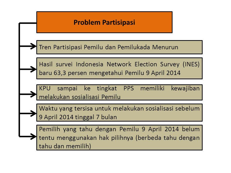 Problem Partisipasi Hasil survei Indonesia Network Election Survey (INES) baru 63,3 persen mengetahui Pemilu 9 April 2014 Tren Partisipasi Pemilu dan Pemilukada Menurun KPU sampai ke tingkat PPS memiliki kewajiban melakukan sosialisasi Pemilu Waktu yang tersisa untuk melakukan sosialisasi sebelum 9 April 2014 tinggal 7 bulan Pemilih yang tahu dengan Pemilu 9 April 2014 belum tentu menggunakan hak pilihnya (berbeda tahu dengan tahu dan memilih)