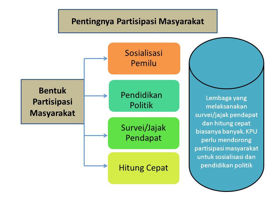 Pentingnya Partisipasi Masyarakat Bentuk Partisipasi Masyarakat Sosialisasi Pemilu Pendidikan Politik Survei/Jajak Pendapat Hitung Cepat Lembaga yang