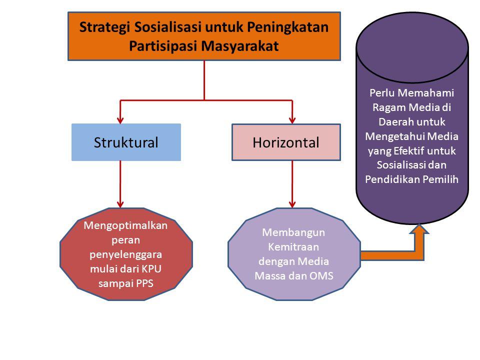 Strategi Sosialisasi untuk Peningkatan Partisipasi Masyarakat StrukturalHorizontal Mengoptimalkan peran penyelenggara mulai dari KPU sampai PPS Memban