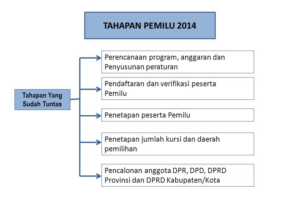 Pemutakhiran data pemilih dan penyusunan daftar pemilih Pelaksanaan kampanye Masa tenang Pengucapan sumpah/janji anggota DPR, DPD dan DPRD Tahapan Yang Sedang Berjalan Pemungutan dan penghitungan suara TAHAPAN PEMILU 2014 Tahapan Yang Akan Berjalan Penetapan Hasil Pemilu
