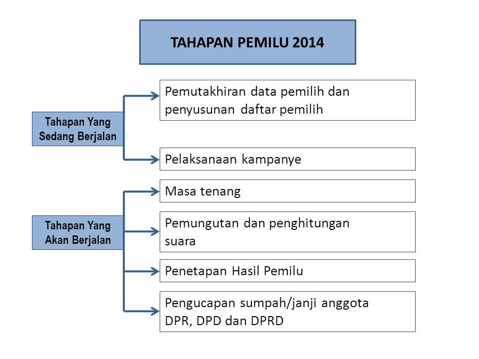 Pemutakhiran data pemilih dan penyusunan daftar pemilih Pelaksanaan kampanye Masa tenang Pengucapan sumpah/janji anggota DPR, DPD dan DPRD Tahapan Yan
