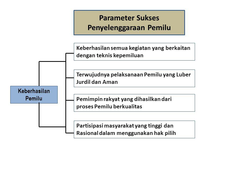 Parameter Sukses Penyelenggaraan Pemilu Terwujudnya pelaksanaan Pemilu yang Luber Jurdil dan Aman Pemimpin rakyat yang dihasilkan dari proses Pemilu b