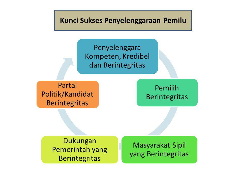 Kunci Sukses Penyelenggaraan Pemilu Penyelenggara Kompeten, Kredibel dan Berintegritas Pemilih Berintegritas Masyarakat Sipil yang Berintegritas Dukun