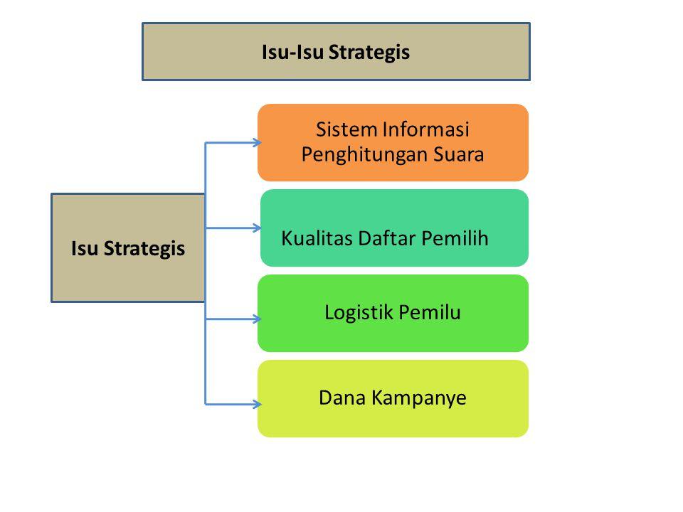 Isu Strategis Sistem Informasi Penghitungan Suara Kualitas Daftar Pemilih Logistik PemiluDana Kampanye Isu-Isu Strategis