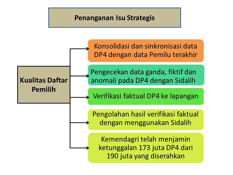 Penanganan Isu Strategis Kualitas Daftar Pemilih Konsolidasi dan sinkronisasi data DP4 dengan data Pemilu terakhir Pengecekan data ganda, fiktif dan a