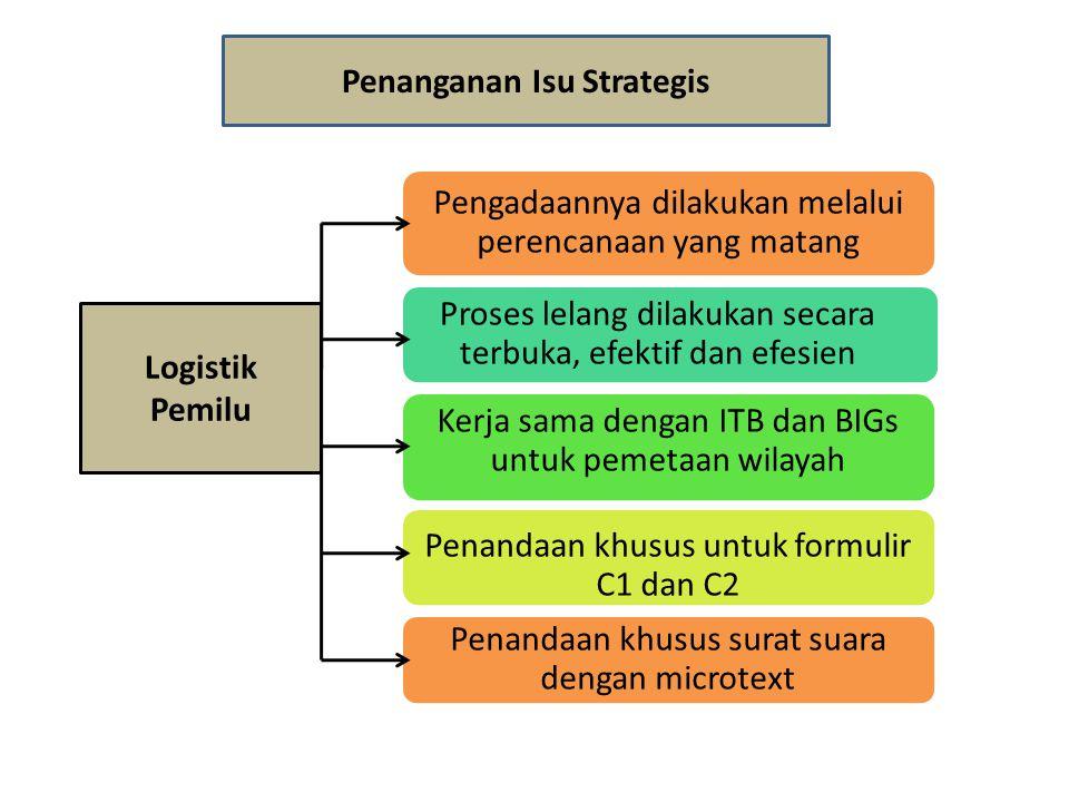 Penanganan Isu Strategis Logistik Pemilu Pengadaannya dilakukan melalui perencanaan yang matang Proses lelang dilakukan secara terbuka, efektif dan ef
