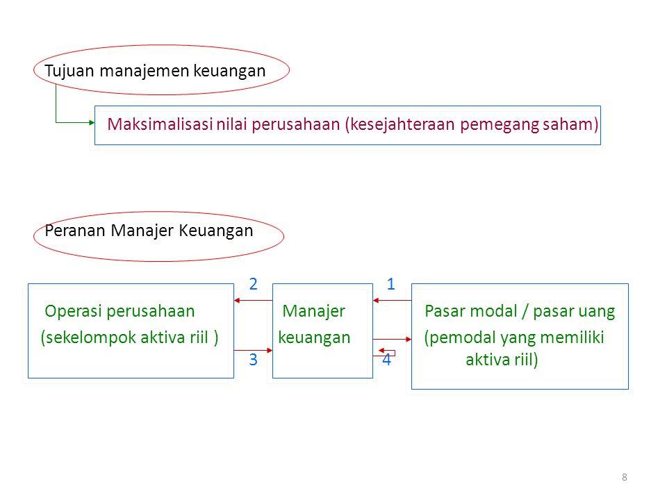 Tujuan manajemen keuangan Maksimalisasi nilai perusahaan (kesejahteraan pemegang saham) Peranan Manajer Keuangan 2 1 Operasi perusahaan Manajer Pasar
