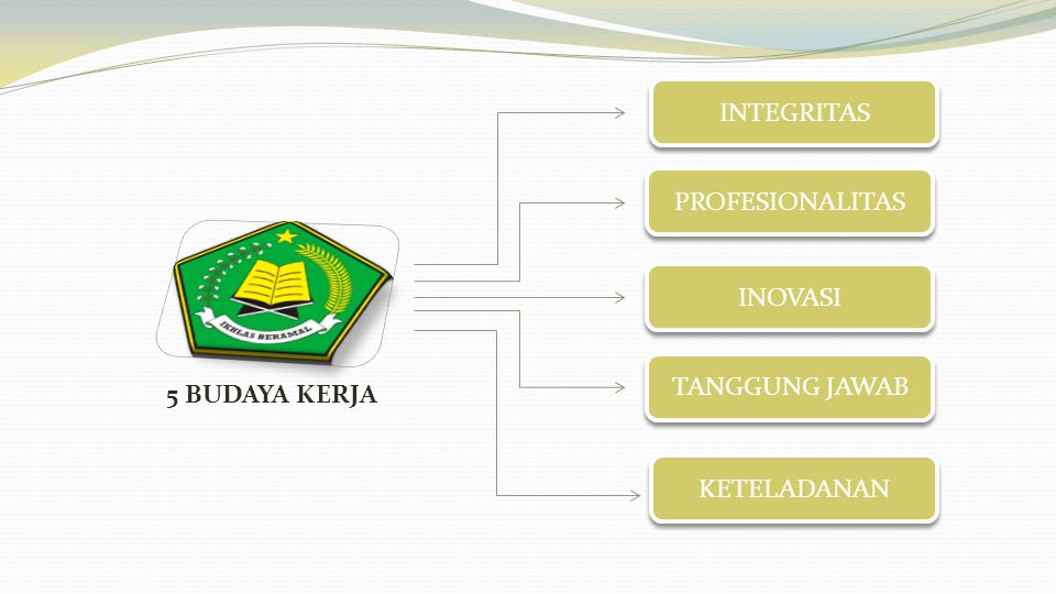 INTEGRITAS PROFESIONALITAS INOVASI TANGGUNG JAWAB KETELADANAN 5 BUDAYA KERJA