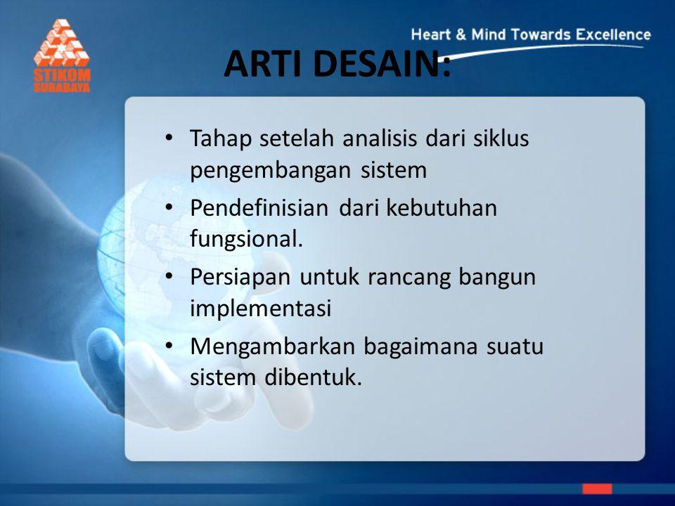 ARTI DESAIN: Tahap setelah analisis dari siklus pengembangan sistem Pendefinisian dari kebutuhan fungsional.